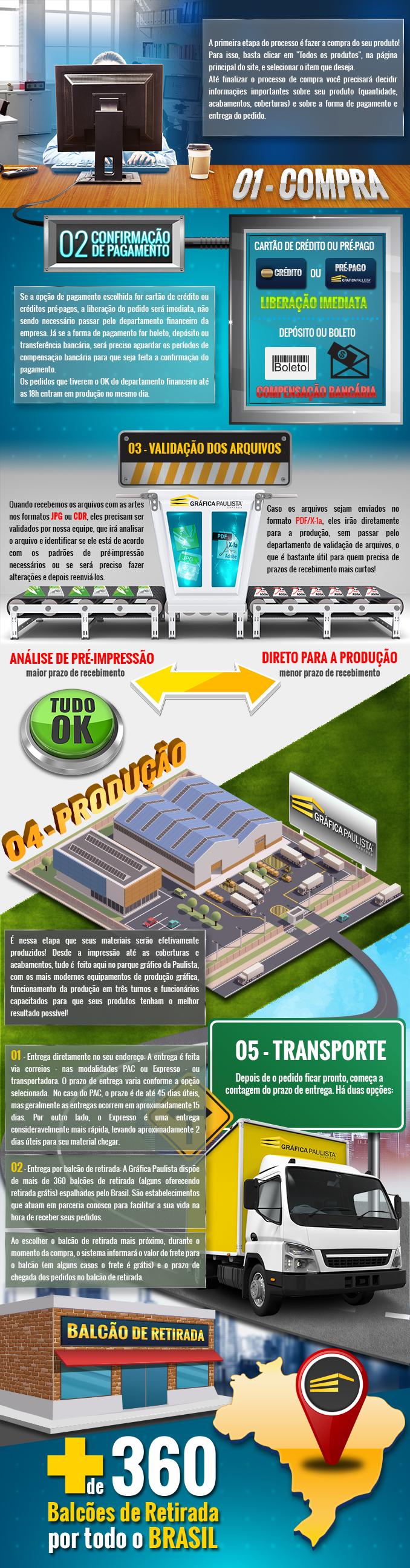 paulista-infograph2