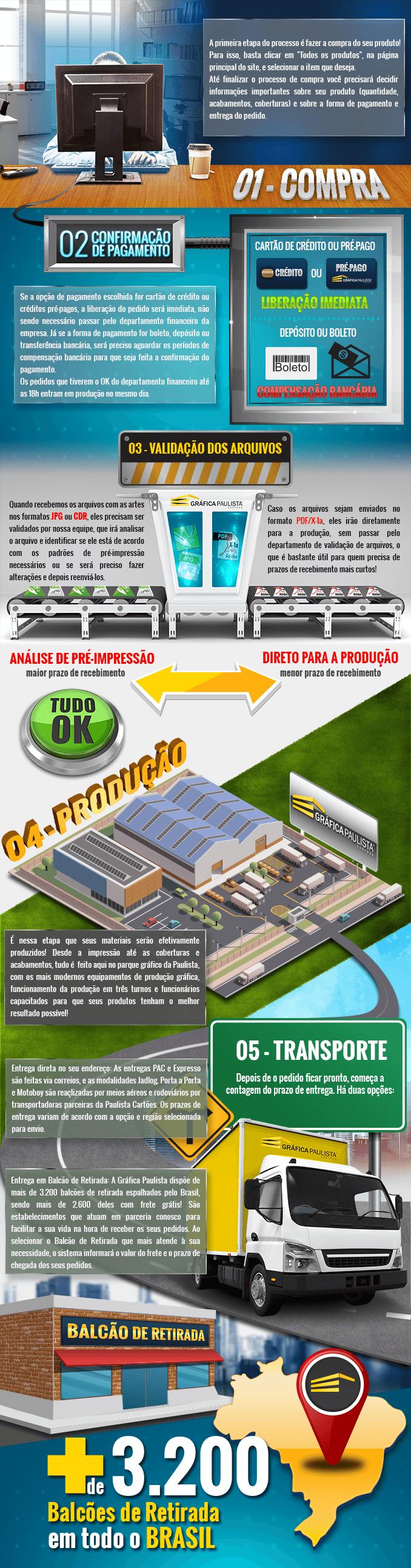Trajetoria-Compra-Paulista-Cartoes